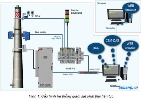 Những khó khăn khi lựa chọn đầu tư hệ tống quan trắc khí thải tự động cho ngành xi măng (P2)